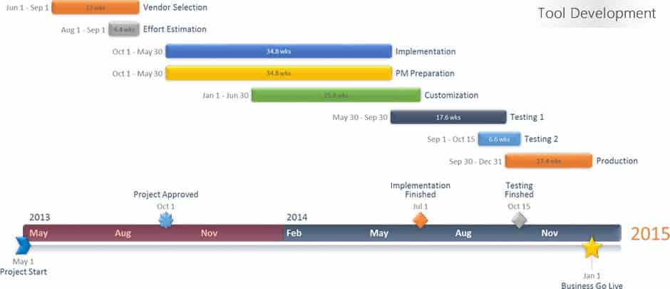 With The Smartsheet And Office Timeline Integration You Can Visually Highlight Most Important Parts Of Your Project In A Beautiful