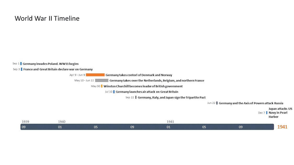 Timeline for historians